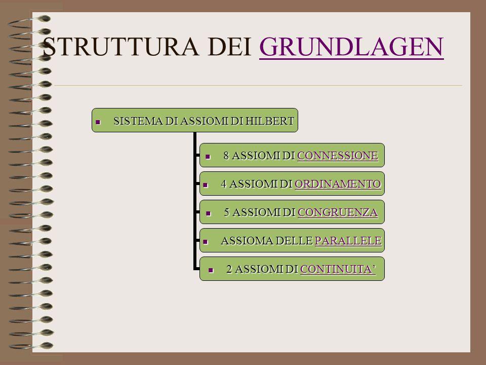 STRUTTURA DEI GRUNDLAGENGRUNDLAGEN SISTEMA DI ASSIOMI DI HILBERT SISTEMA DI ASSIOMI DI HILBERT 8 ASSIOMI DI CONNESSIONE 8 ASSIOMI DI CONNESSIONE CONNE
