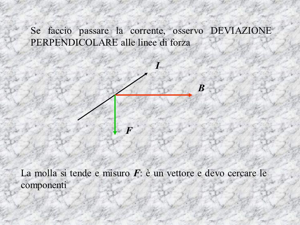 Se faccio passare la corrente, osservo DEVIAZIONE PERPENDICOLARE alle linee di forza I B F La molla si tende e misuro F: è un vettore e devo cercare l