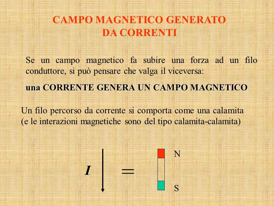 CAMPO MAGNETICO GENERATO DA CORRENTI Se un campo magnetico fa subire una forza ad un filo conduttore, si può pensare che valga il viceversa: una CORRE