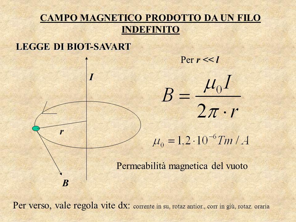CAMPO MAGNETICO PRODOTTO DA UN FILO INDEFINITO r B I Per r << l Per verso, vale regola vite dx: corrente in su, rotaz antior., corr in giù, rotaz. ora