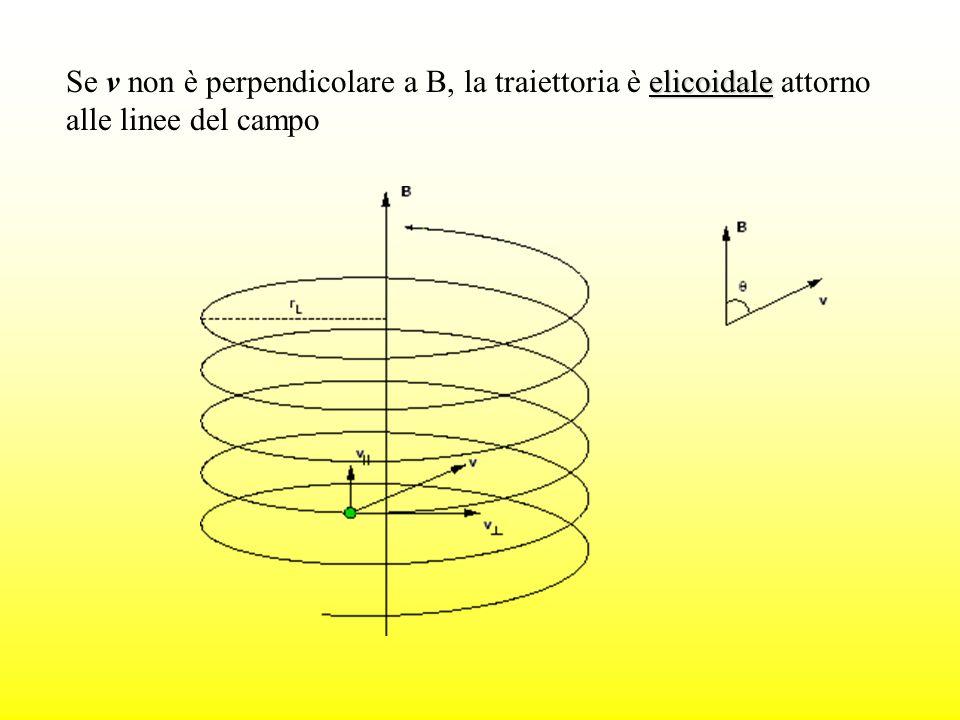 elicoidale Se v non è perpendicolare a B, la traiettoria è elicoidale attorno alle linee del campo