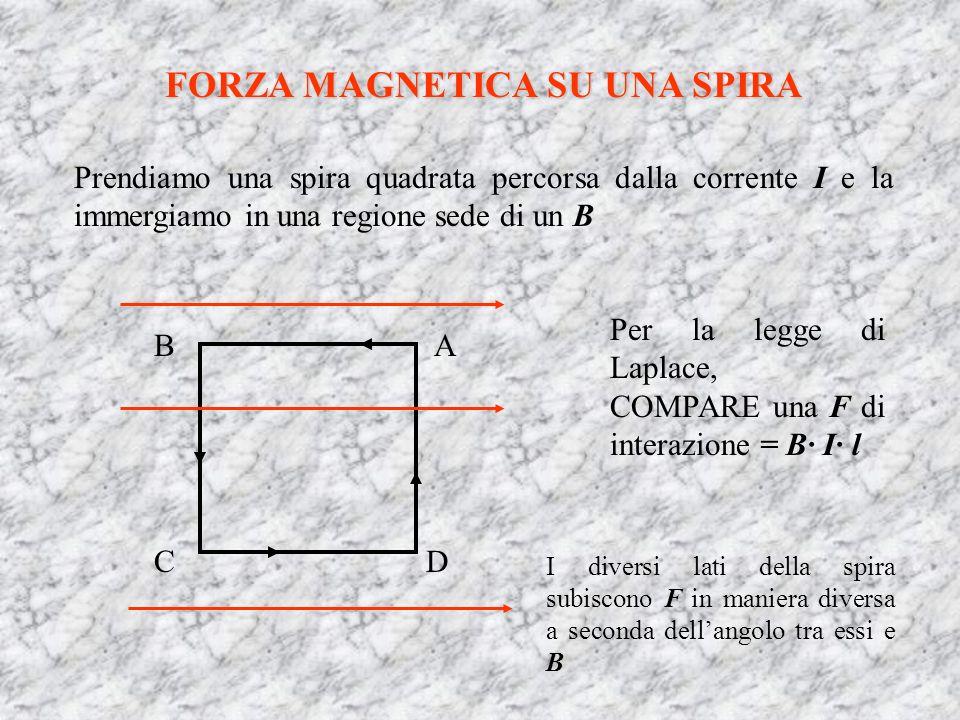 FORZA MAGNETICA SU UNA SPIRA Prendiamo una spira quadrata percorsa dalla corrente I e la immergiamo in una regione sede di un B Per la legge di Laplac
