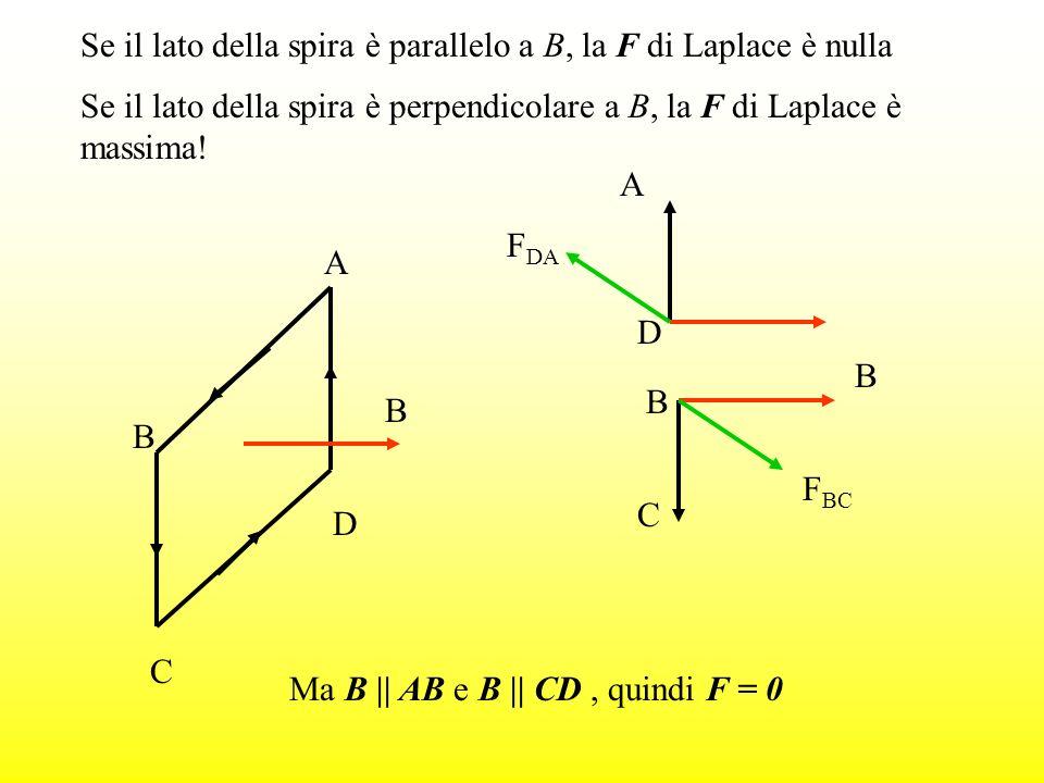 Se il lato della spira è perpendicolare a B, la F di Laplace è massima! A B C D B Ma B || AB e B || CD, quindi F = 0 Se il lato della spira è parallel