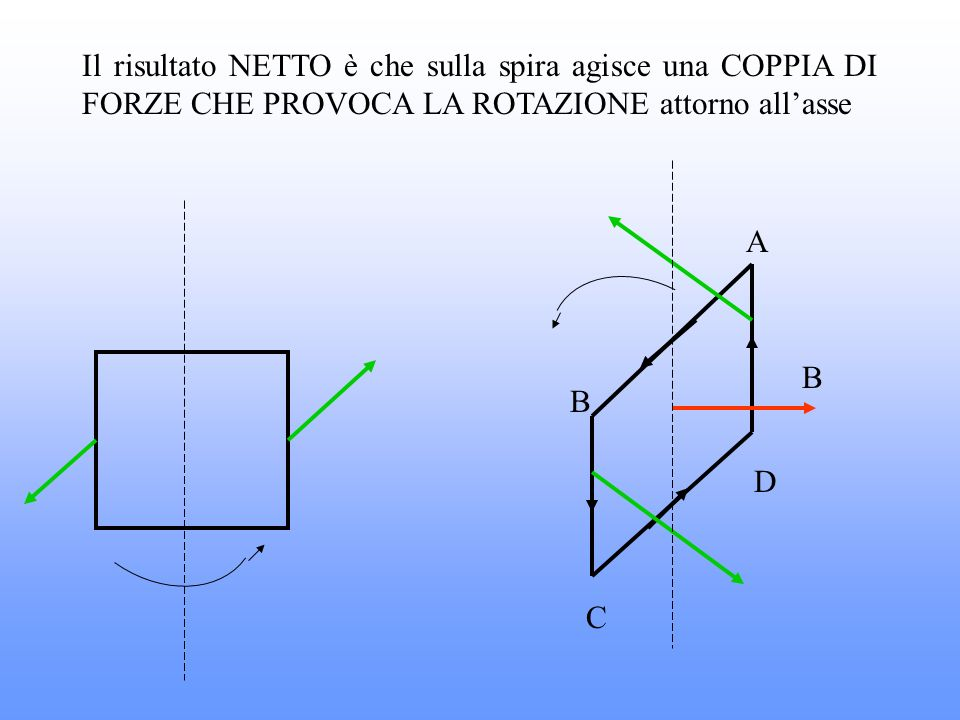 Il risultato NETTO è che sulla spira agisce una COPPIA DI FORZE CHE PROVOCA LA ROTAZIONE attorno allasse A B C D B