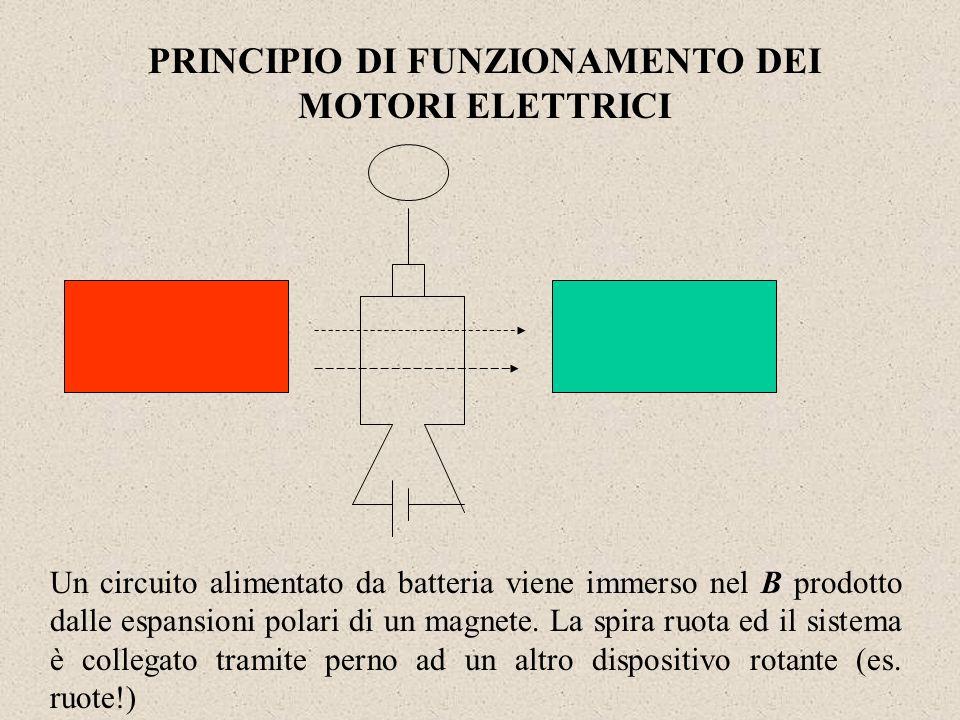 PRINCIPIO DI FUNZIONAMENTO DEI MOTORI ELETTRICI Un circuito alimentato da batteria viene immerso nel B prodotto dalle espansioni polari di un magnete.