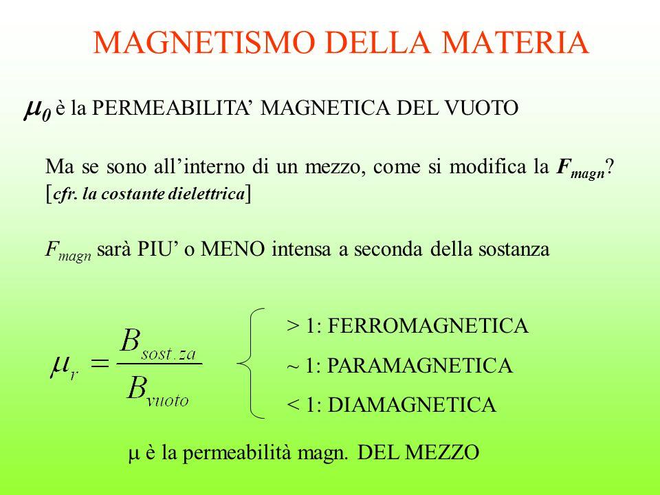MAGNETISMO DELLA MATERIA 0 è la PERMEABILITA MAGNETICA DEL VUOTO Ma se sono allinterno di un mezzo, come si modifica la F magn ? [ cfr. la costante di