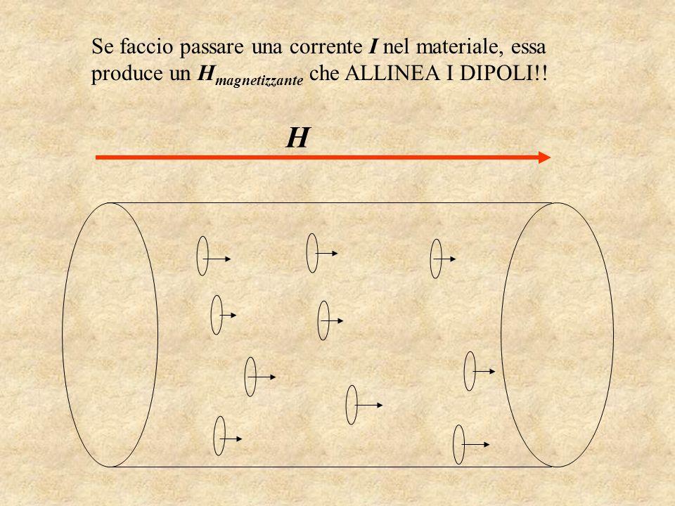 Se faccio passare una corrente I nel materiale, essa produce un H magnetizzante che ALLINEA I DIPOLI!! H