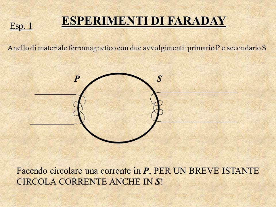 ESPERIMENTI DI FARADAY Esp. 1 Anello di materiale ferromagnetico con due avvolgimenti: primario P e secondario S PS Facendo circolare una corrente in