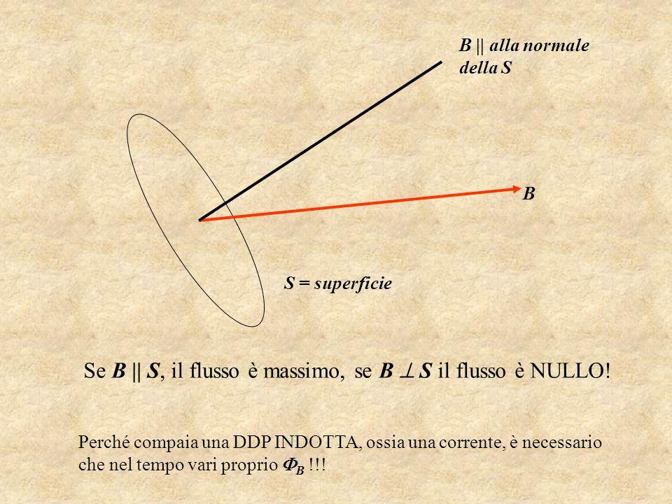 S = superficie B B || alla normale della S Se B || S, il flusso è massimo, se B S il flusso è NULLO! Perché compaia una DDP INDOTTA, ossia una corrent