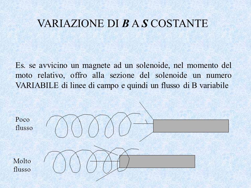 VARIAZIONE DI B A S COSTANTE Es. se avvicino un magnete ad un solenoide, nel momento del moto relativo, offro alla sezione del solenoide un numero VAR