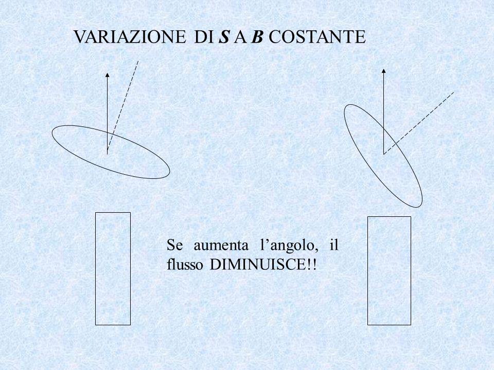 VARIAZIONE DI S A B COSTANTE Se aumenta langolo, il flusso DIMINUISCE!!