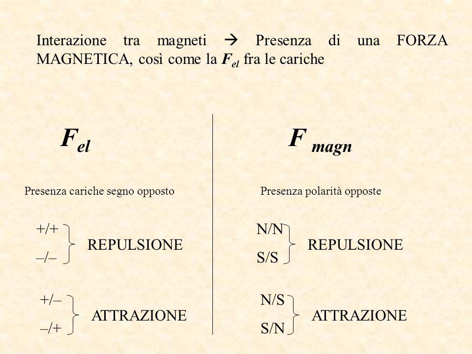 Interazione tra magneti Presenza di una FORZA MAGNETICA, così come la F el fra le cariche F el F magn Presenza cariche segno oppostoPresenza polarità