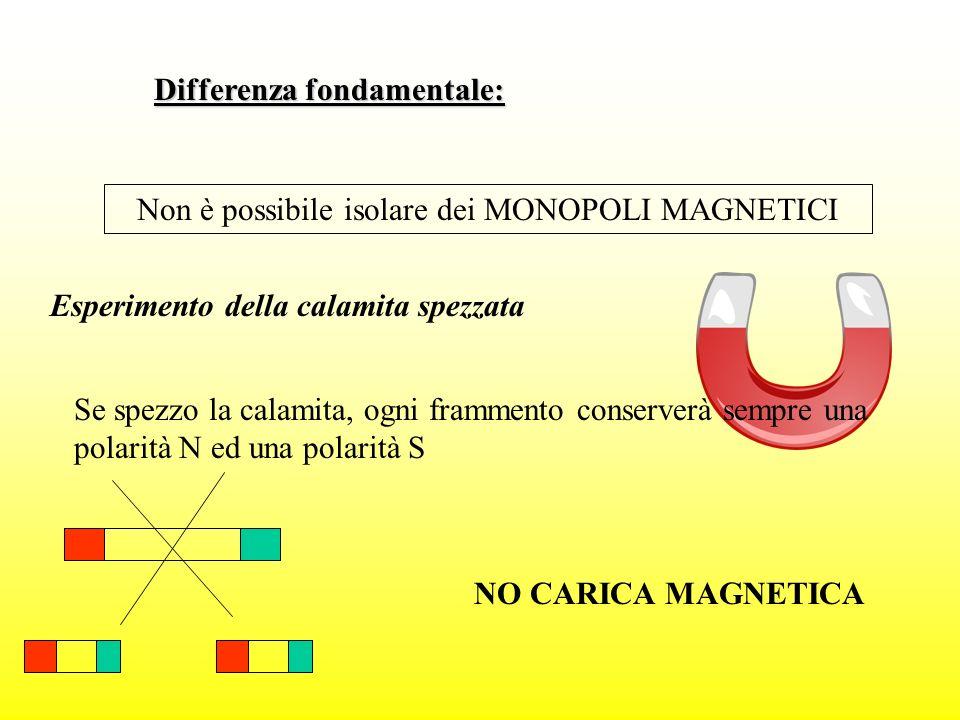 Differenza fondamentale: Non è possibile isolare dei MONOPOLI MAGNETICI Esperimento della calamita spezzata Se spezzo la calamita, ogni frammento cons
