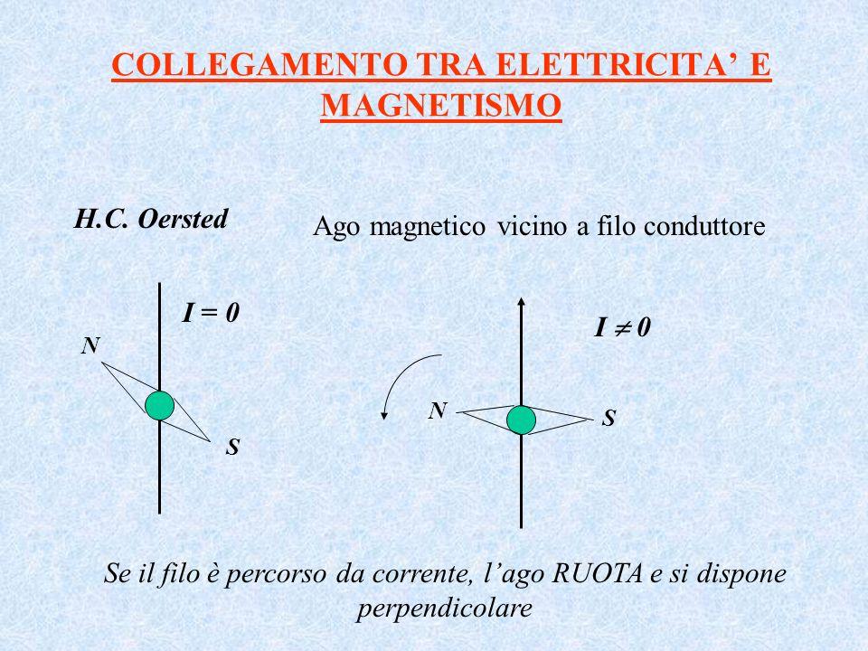 COLLEGAMENTO TRA ELETTRICITA E MAGNETISMO H.C. Oersted I 0 Ago magnetico vicino a filo conduttore N S I = 0 Se il filo è percorso da corrente, lago RU