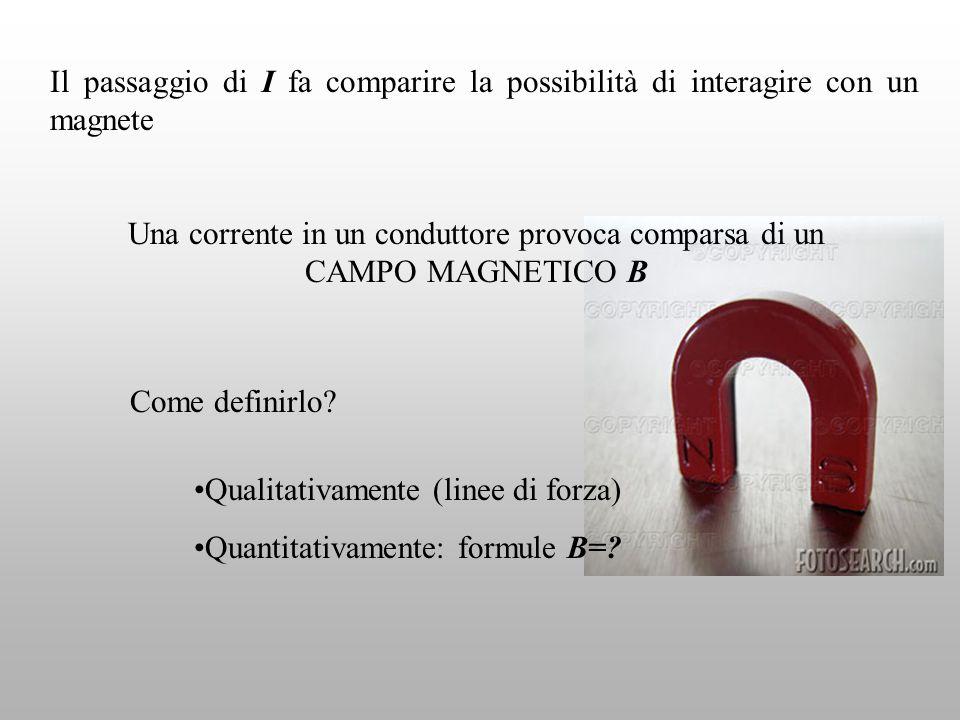 LINEE DI FORZA Se conduttore è filo rettilineo, le linee sono cerchi concentrici Linee di forza per un magnete