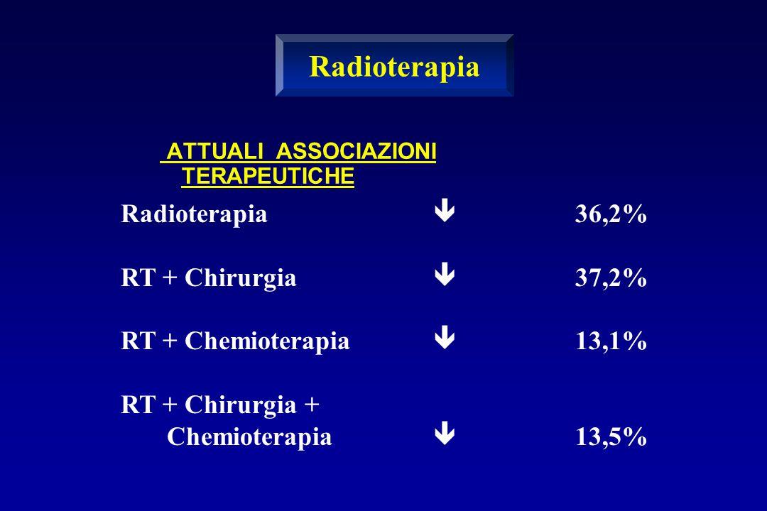 ATTUALI ASSOCIAZIONI TERAPEUTICHE Radioterapia RT + Chirurgia RT + Chemioterapia RT + Chirurgia + Chemioterapia 36,2% 37,2% 13,1% 13,5% Radioterapia