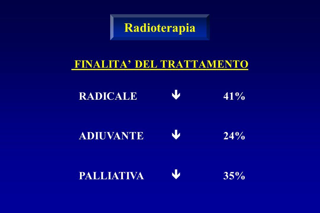 FINALITA DEL TRATTAMENTO RADICALE ADIUVANTE PALLIATIVA 41% 24% 35% Radioterapia