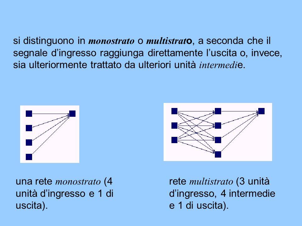 si distinguono in monostrato o multistrat o, a seconda che il segnale dingresso raggiunga direttamente luscita o, invece, sia ulteriormente trattato d