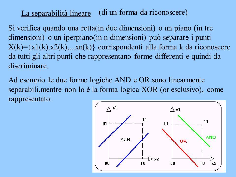 Si verifica quando una retta(in due dimensioni) o un piano (in tre dimensioni) o un iperpiano(in n dimensioni) può separare i punti X(k)={x1(k),x2(k),