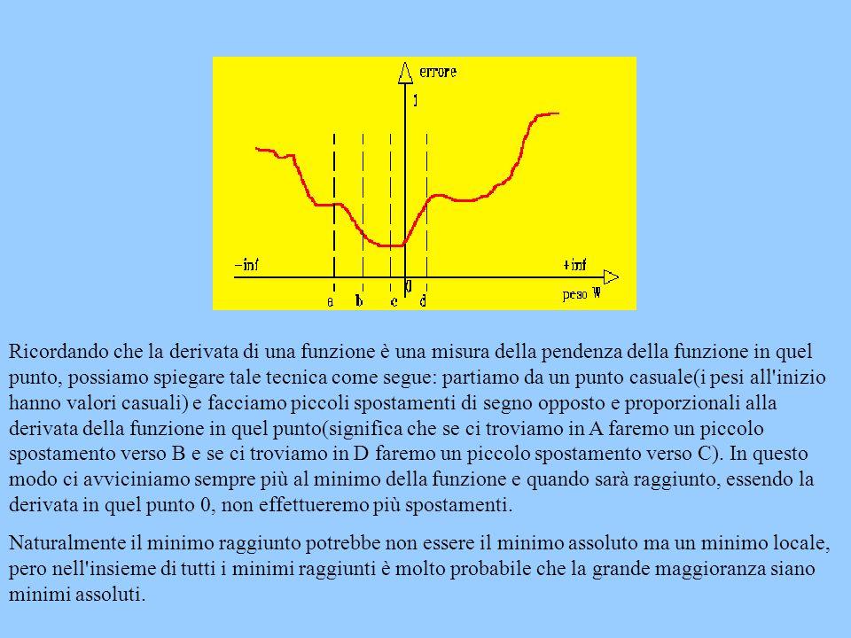 Ricordando che la derivata di una funzione è una misura della pendenza della funzione in quel punto, possiamo spiegare tale tecnica come segue: partia