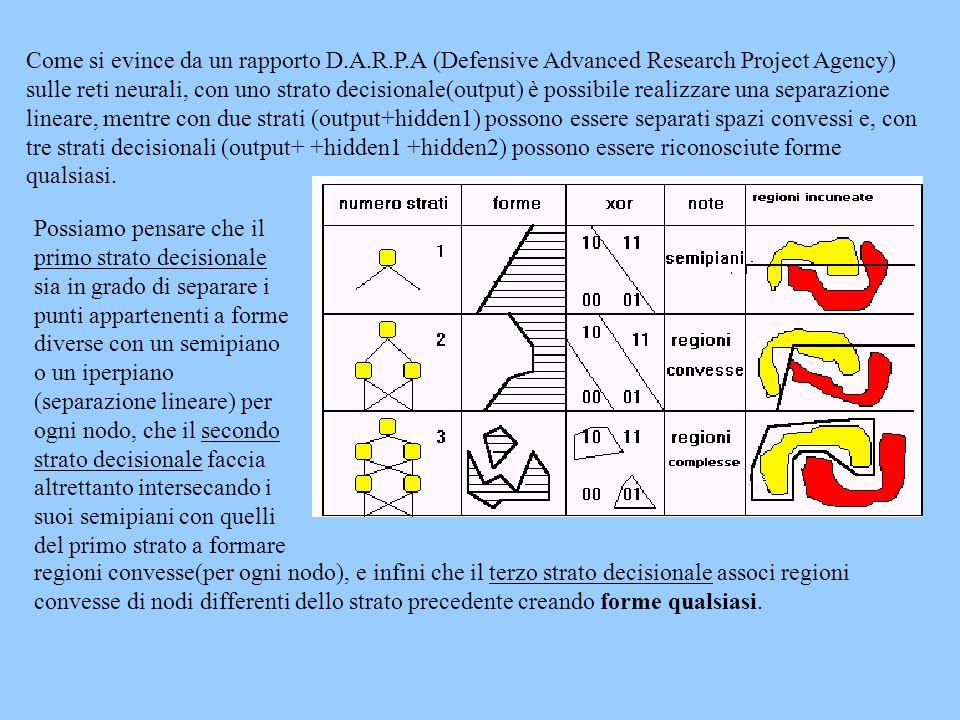 Come si evince da un rapporto D.A.R.P.A (Defensive Advanced Research Project Agency) sulle reti neurali, con uno strato decisionale(output) è possibil