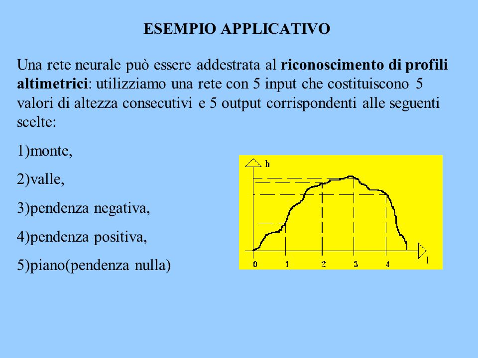 ESEMPIO APPLICATIVO Una rete neurale può essere addestrata al riconoscimento di profili altimetrici: utilizziamo una rete con 5 input che costituiscon