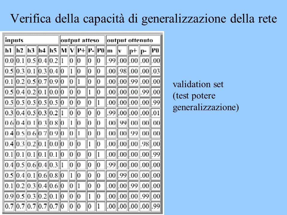 Verifica della capacità di generalizzazione della rete validation set (test potere generalizzazione)