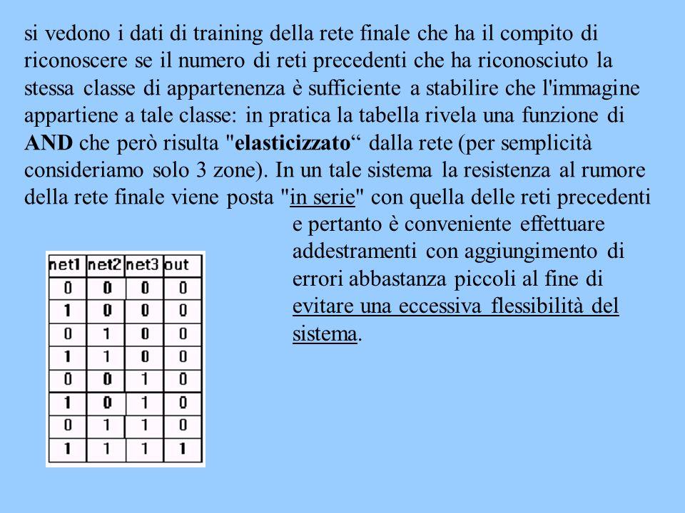 si vedono i dati di training della rete finale che ha il compito di riconoscere se il numero di reti precedenti che ha riconosciuto la stessa classe d