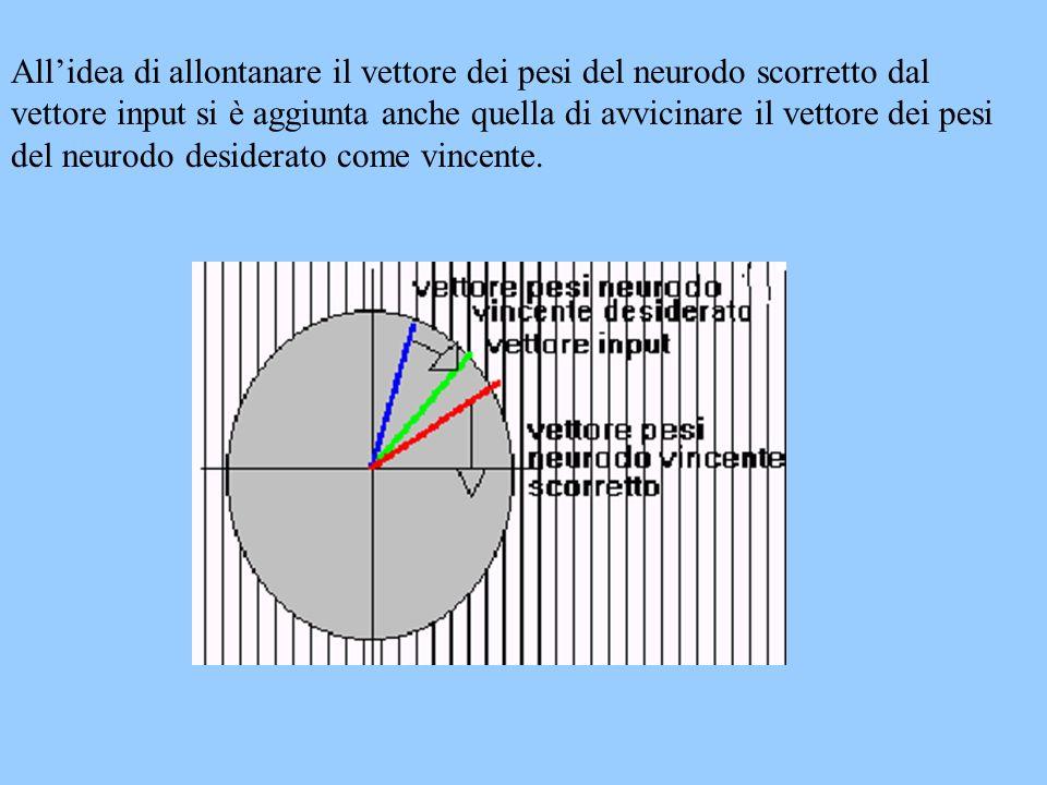Allidea di allontanare il vettore dei pesi del neurodo scorretto dal vettore input si è aggiunta anche quella di avvicinare il vettore dei pesi del ne