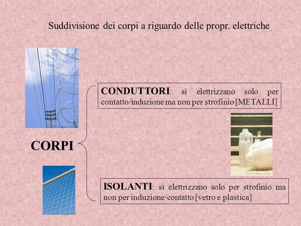 Suddivisione dei corpi a riguardo delle propr. elettriche CORPI CONDUTTORI : si elettrizzano solo per contatto/induzione ma non per strofinio [METALLI