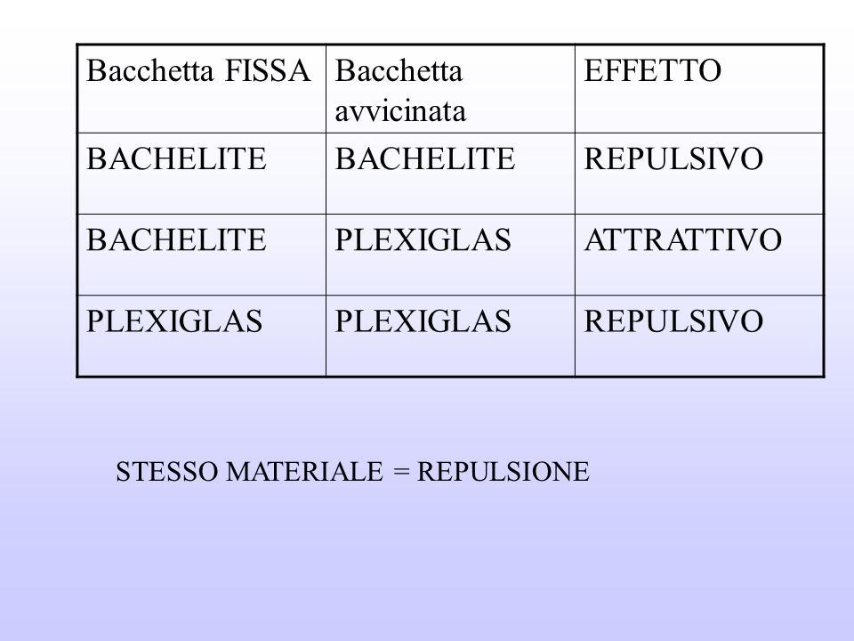 Bacchetta FISSABacchetta avvicinata EFFETTO BACHELITE REPULSIVO BACHELITEPLEXIGLASATTRATTIVO PLEXIGLAS REPULSIVO STESSO MATERIALE = REPULSIONE