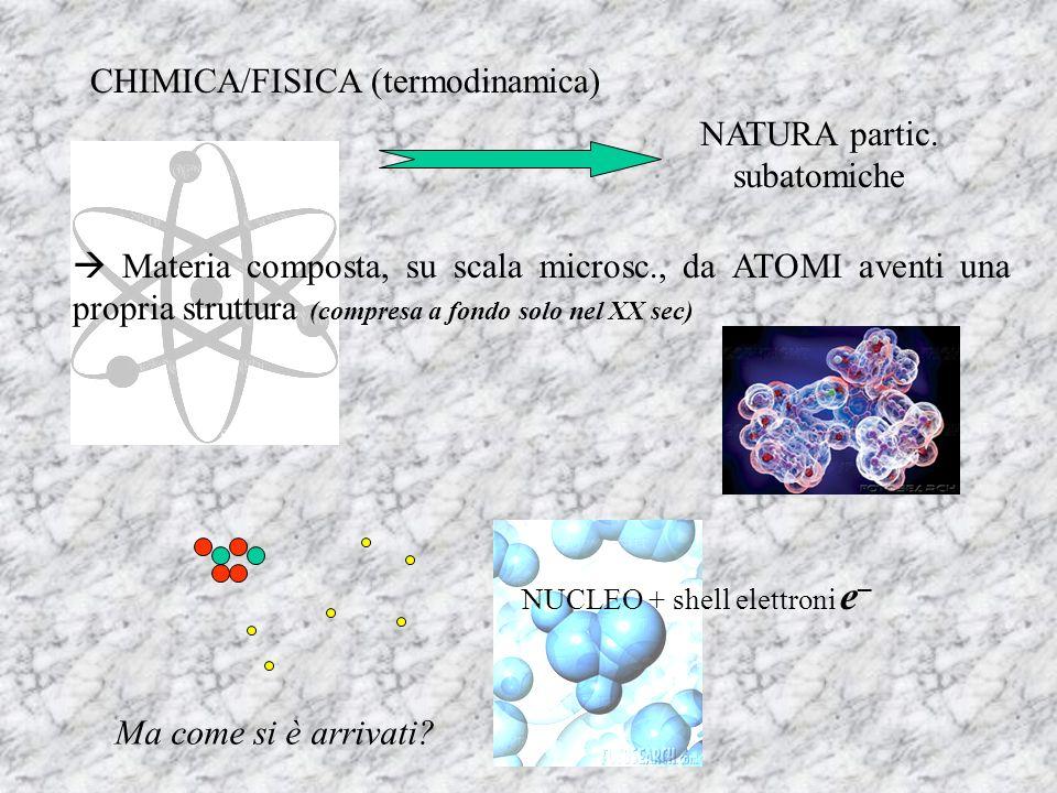 CHIMICA/FISICA (termodinamica) NATURA partic. subatomiche Materia composta, su scala microsc., da ATOMI aventi una propria struttura (compresa a fondo