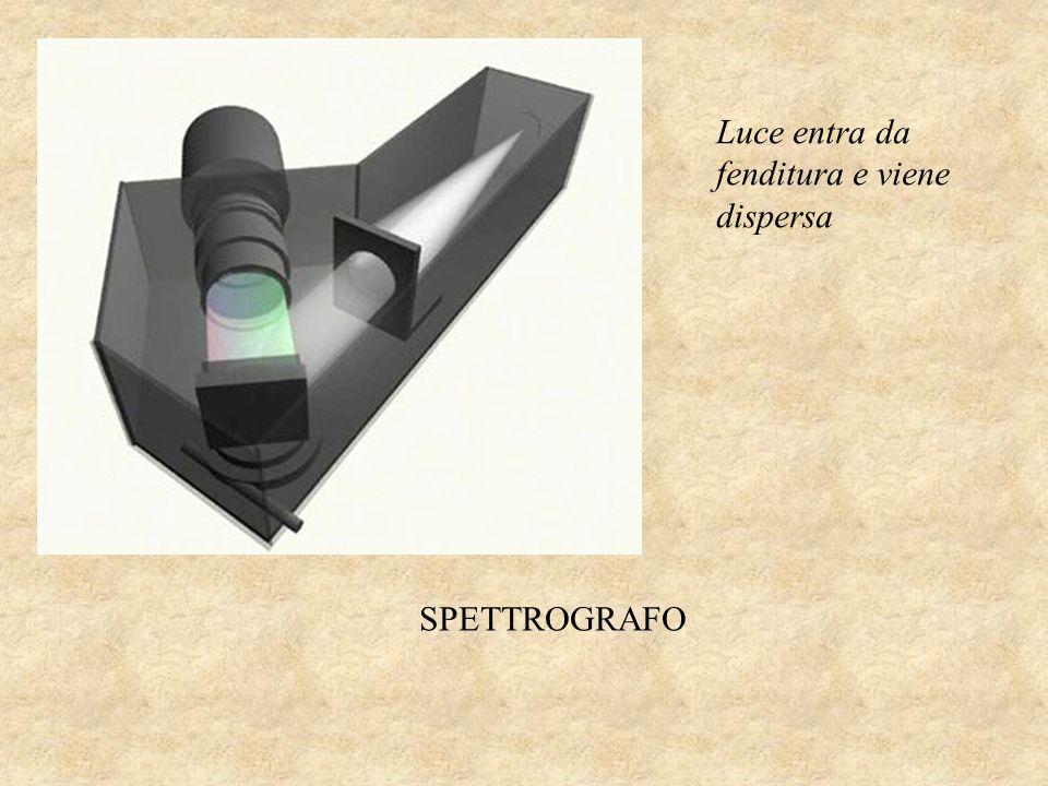 Luce entra da fenditura e viene dispersa SPETTROGRAFO