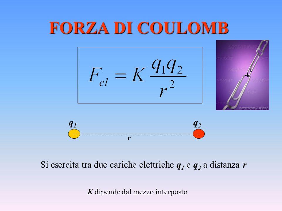 FORZA DI COULOMB Si esercita tra due cariche elettriche q 1 e q 2 a distanza r K dipende dal mezzo interposto q1q1 q2q2 r