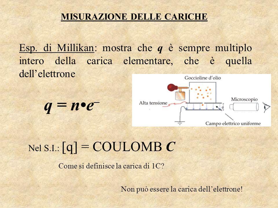 MISURAZIONE DELLE CARICHE Esp. di Millikan: mostra che q è sempre multiplo intero della carica elementare, che è quella dellelettrone q = ne – Nel S.I