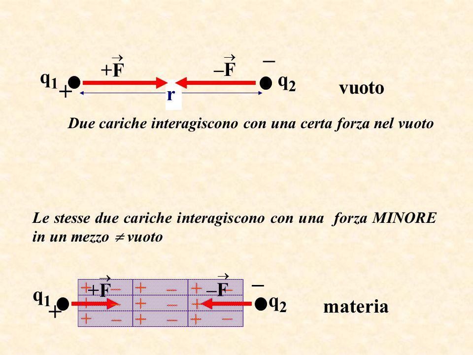 vuoto r q1q1 +F –F q2q2 + – materia q2q2 q1q1 – – – + + + + + + + + + – – – – – – – – – +F –F + – Due cariche interagiscono con una certa forza nel vu