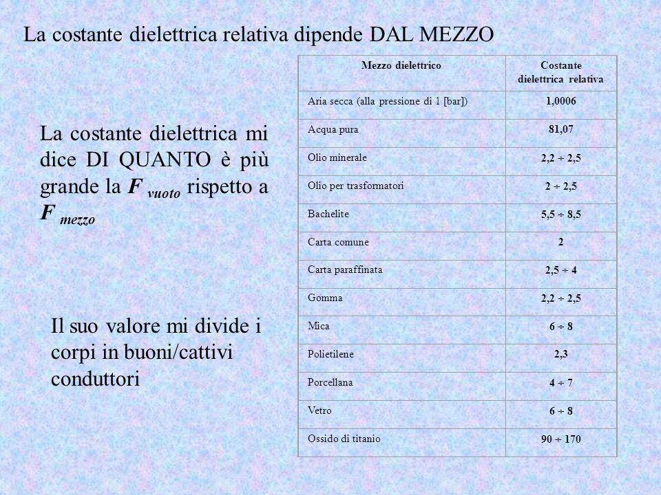 La costante dielettrica relativa dipende DAL MEZZO Il suo valore mi divide i corpi in buoni/cattivi conduttori Mezzo dielettricoCostante dielettrica r