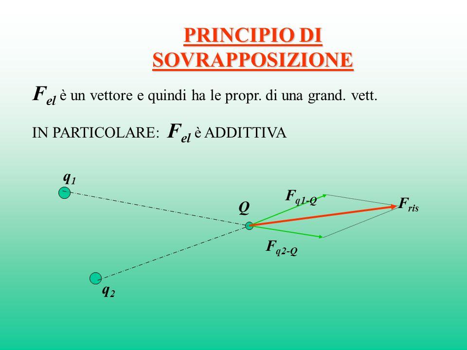 PRINCIPIO DI SOVRAPPOSIZIONE F el è un vettore e quindi ha le propr. di una grand. vett. IN PARTICOLARE: F el è ADDITTIVA q1q1 q2q2 Q F q2-Q F q1-Q F