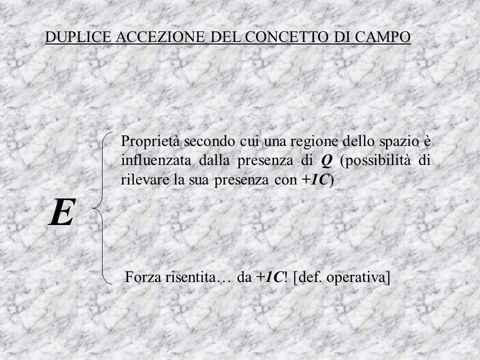 DUPLICE ACCEZIONE DEL CONCETTO DI CAMPO E Proprietà secondo cui una regione dello spazio è influenzata dalla presenza di Q (possibilità di rilevare la