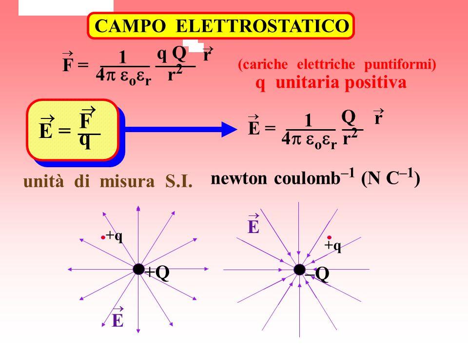 CAMPO ELETTROSTATICO F = 1 4 o r q Q r2r2 r q unitaria positiva (cariche elettriche puntiformi) E = F q 1 4 o r E = Q r2r2 r newton coulomb –1 (N C –1