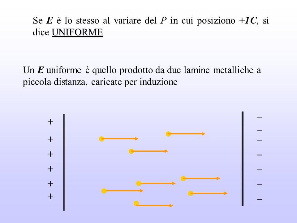 UNIFORME Se E è lo stesso al variare del P in cui posiziono +1C, si dice UNIFORME Un E uniforme è quello prodotto da due lamine metalliche a piccola d