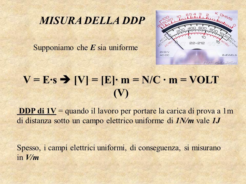 MISURA DELLA DDP Supponiamo che E sia uniforme V = E·s [V] = [E]· m = N/C · m = VOLT (V) DDP di 1V = quando il lavoro per portare la carica di prova a