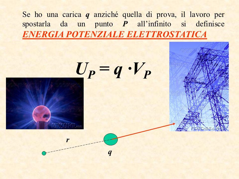 Se ho una carica q anziché quella di prova, il lavoro per spostarla da un punto P allinfinito si definisce ENERGIA POTENZIALE ELETTROSTATICA U P = q ·