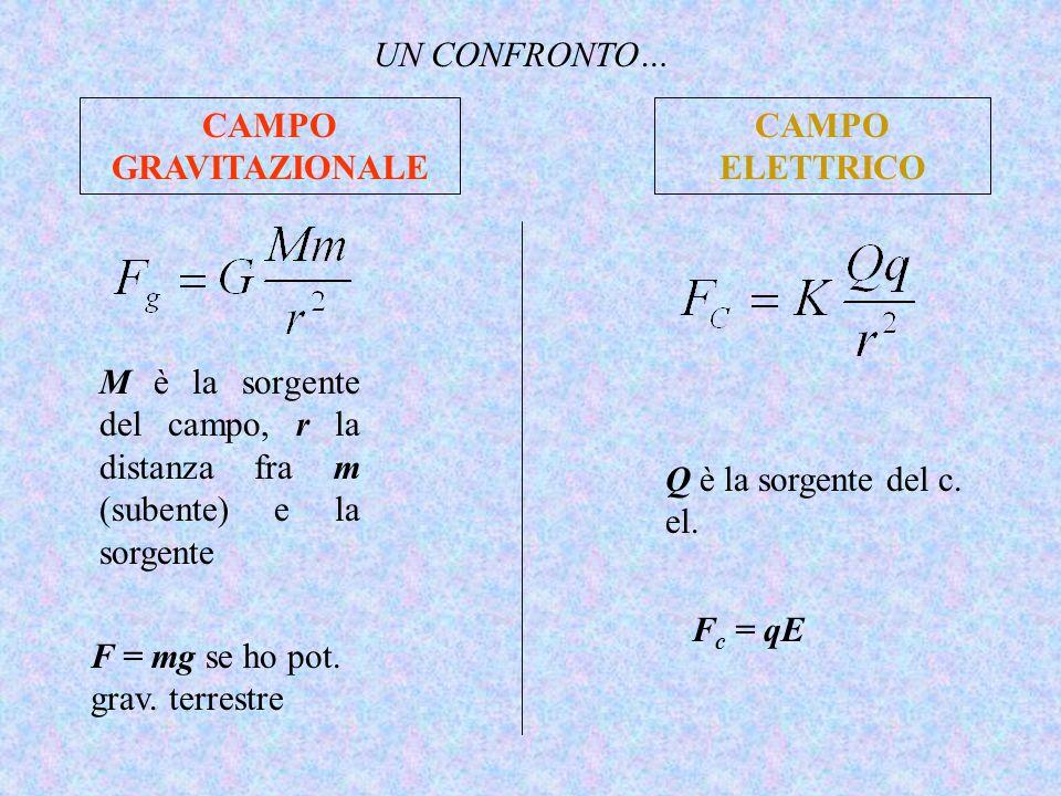 CAMPO GRAVITAZIONALE M è la sorgente del campo, r la distanza fra m (subente) e la sorgente CAMPO ELETTRICO F = mg se ho pot. grav. terrestre Q è la s