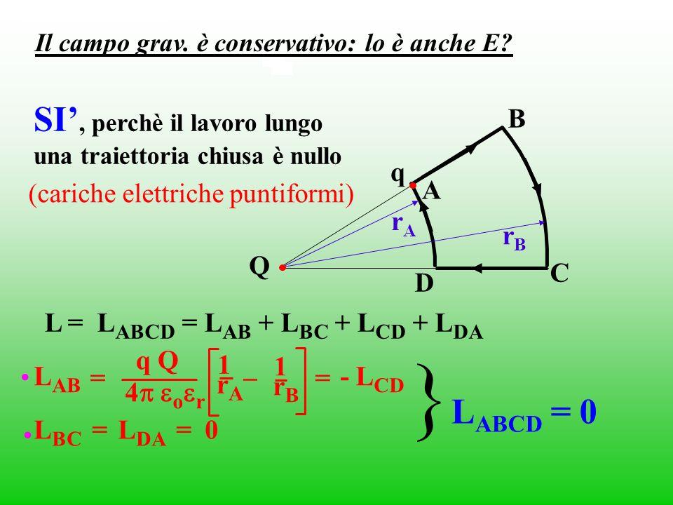 (cariche elettriche puntiformi) Q q A B C D rBrB rArA L = L ABCD = L AB + L BC + L CD + L DA L AB 4 o r q Q rArA 1 – = rBrB 1 = - L CD L BC = L DA = 0