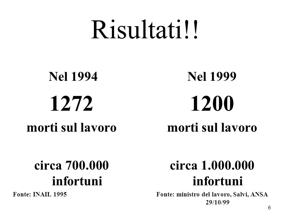 6 Nel 1994 1272 morti sul lavoro circa 700.000 infortuni Fonte: INAIL 1995 Nel 1999 1200 morti sul lavoro circa 1.000.000 infortuni Fonte: ministro del lavoro, Salvi, ANSA 29/10/99 Risultati!!