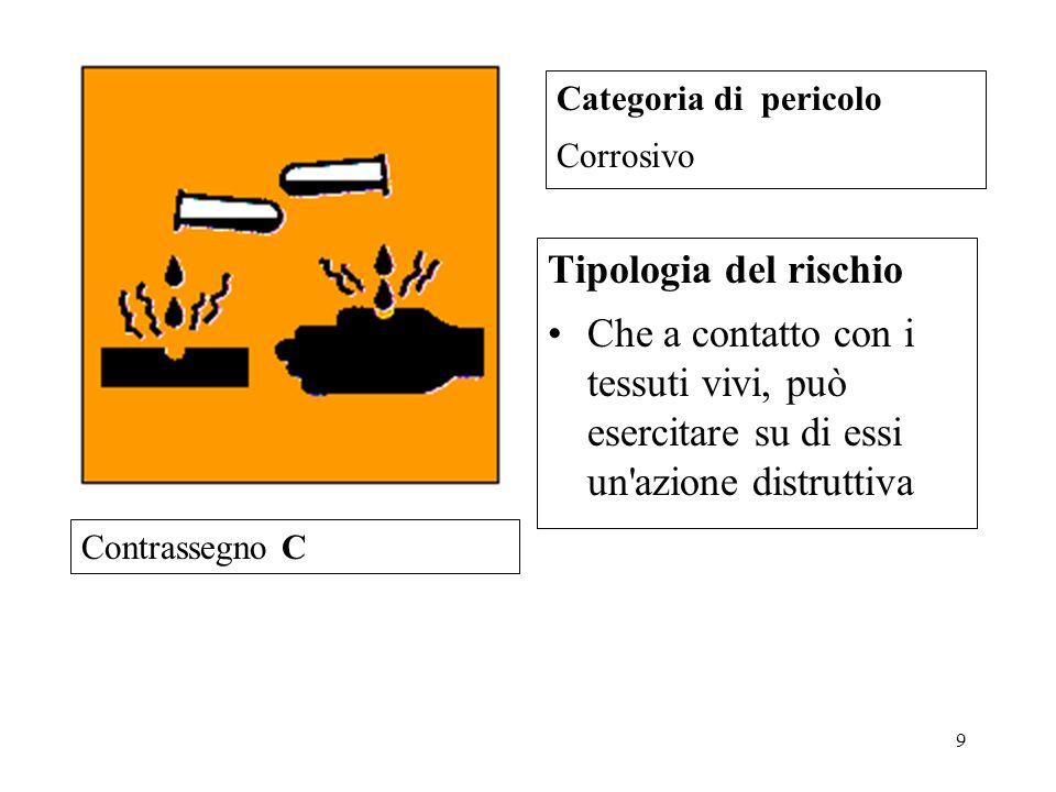 9 Tipologia del rischio Che a contatto con i tessuti vivi, può esercitare su di essi un azione distruttiva Categoria di pericolo Corrosivo Contrassegno C