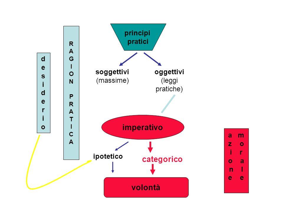 volontà imperativo ipotetico categorico soggettivi (massime) oggettivi (leggi pratiche) principi pratici RAGIONPRATICARAGIONPRATICA desideriodesiderio a m z o i r o a n l e