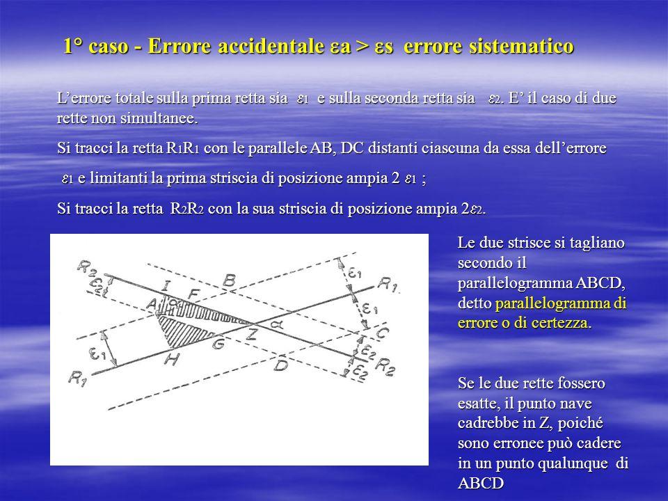 1° caso - Errore accidentale a > s errore sistematico Lerrore totale sulla prima retta sia 1 e sulla seconda retta sia 2. E il caso di due rette non s
