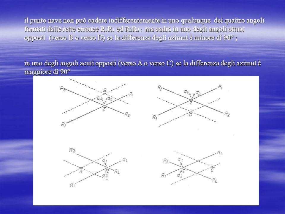 il punto nave non può cadere indifferentemente in uno qualunque dei quattro angoli formati dalle rette erronee R 1 R 1 ed R 2 R 2 ; ma cadrà in uno de